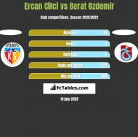 Ercan Cifci vs Berat Ozdemir h2h player stats