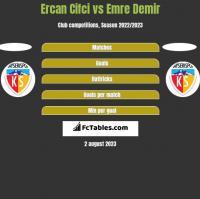 Ercan Cifci vs Emre Demir h2h player stats