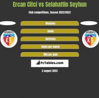 Ercan Cifci vs Selahattin Seyhun h2h player stats
