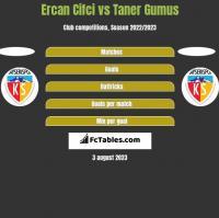 Ercan Cifci vs Taner Gumus h2h player stats