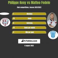 Philippe Keny vs Matteo Fedele h2h player stats