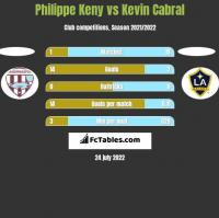Philippe Keny vs Kevin Cabral h2h player stats