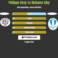 Philippe Keny vs Mahame Siby h2h player stats