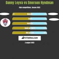 Danny Leyva vs Emerson Hyndman h2h player stats