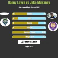 Danny Leyva vs Jake Mulraney h2h player stats