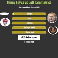 Danny Leyva vs Jeff Larentowicz h2h player stats