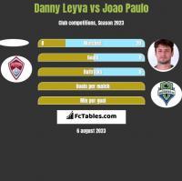 Danny Leyva vs Joao Paulo h2h player stats