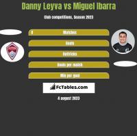 Danny Leyva vs Miguel Ibarra h2h player stats