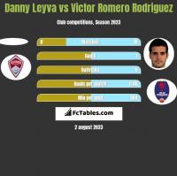 Danny Leyva vs Victor Romero Rodriguez h2h player stats