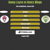 Danny Leyva vs Henry Wingo h2h player stats