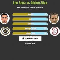 Leo Sena vs Adrien Silva h2h player stats