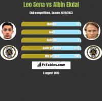 Leo Sena vs Albin Ekdal h2h player stats