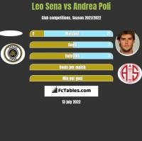Leo Sena vs Andrea Poli h2h player stats