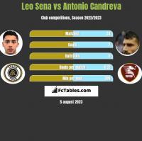 Leo Sena vs Antonio Candreva h2h player stats