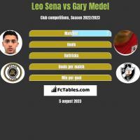 Leo Sena vs Gary Medel h2h player stats