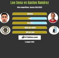 Leo Sena vs Gaston Ramirez h2h player stats