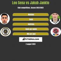 Leo Sena vs Jakub Jankto h2h player stats