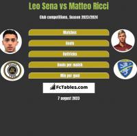 Leo Sena vs Matteo Ricci h2h player stats