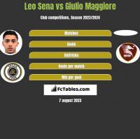 Leo Sena vs Giulio Maggiore h2h player stats