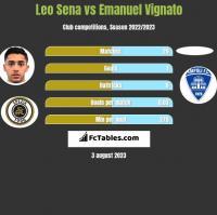 Leo Sena vs Emanuel Vignato h2h player stats