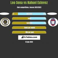 Leo Sena vs Nahuel Estevez h2h player stats