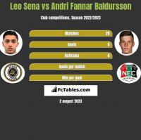 Leo Sena vs Andri Fannar Baldursson h2h player stats