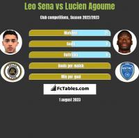 Leo Sena vs Lucien Agoume h2h player stats