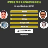 Catalin Itu vs Alexandru Ionita h2h player stats