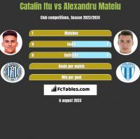 Catalin Itu vs Alexandru Mateiu h2h player stats