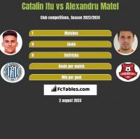 Catalin Itu vs Alexandru Matel h2h player stats