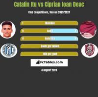 Catalin Itu vs Ciprian Ioan Deac h2h player stats