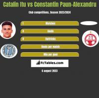 Catalin Itu vs Constantin Paun-Alexandru h2h player stats
