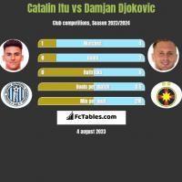 Catalin Itu vs Damjan Djokovic h2h player stats