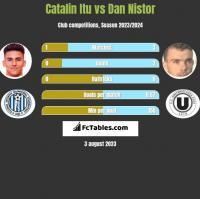 Catalin Itu vs Dan Nistor h2h player stats