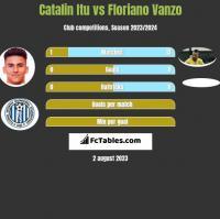 Catalin Itu vs Floriano Vanzo h2h player stats