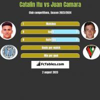 Catalin Itu vs Juan Camara h2h player stats