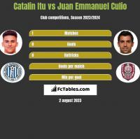 Catalin Itu vs Juan Emmanuel Culio h2h player stats