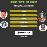 Catalin Itu vs Luis Aurelio h2h player stats