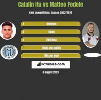 Catalin Itu vs Matteo Fedele h2h player stats