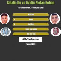 Catalin Itu vs Ovidiu Stefan Hoban h2h player stats