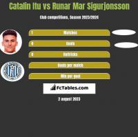 Catalin Itu vs Runar Mar Sigurjonsson h2h player stats