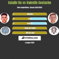 Catalin Itu vs Valentin Costache h2h player stats