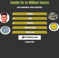 Catalin Itu vs William Soares h2h player stats