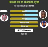 Catalin Itu vs Yacouba Sylla h2h player stats