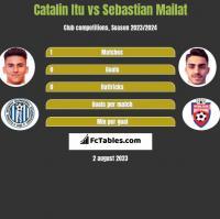 Catalin Itu vs Sebastian Mailat h2h player stats