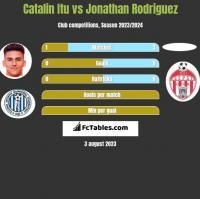 Catalin Itu vs Jonathan Rodriguez h2h player stats