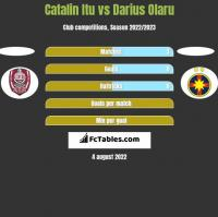 Catalin Itu vs Darius Olaru h2h player stats