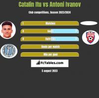 Catalin Itu vs Antoni Ivanov h2h player stats
