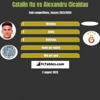 Catalin Itu vs Alexandru Cicaldau h2h player stats