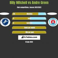 Billy Mitchell vs Andre Green h2h player stats